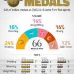 Majority of India's medals still come from few sports